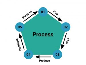 5 Steps Process- 1)Idea, 2)Plan, 3)Produce, 4)Distribute, 5)Preserve