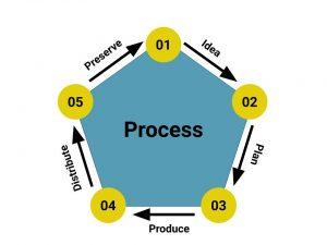 5 Step Design Process- 1)Idea, 2)Plan, 3)Produce, 4)Distribute, 5)Preserve